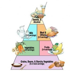The Diabetic Food Pyramid